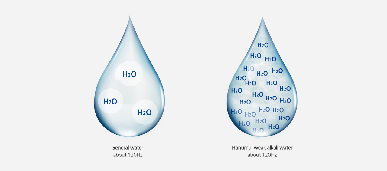 General water, about 120Hz/ Hanumul weak alkali water