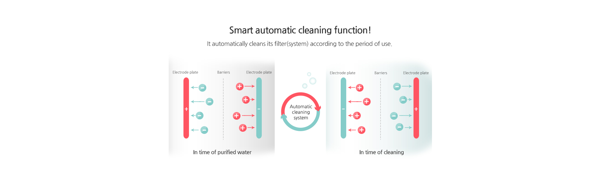 Smart automatic cleaning function!It automatically cleans its filter(system) according to the period of use.
