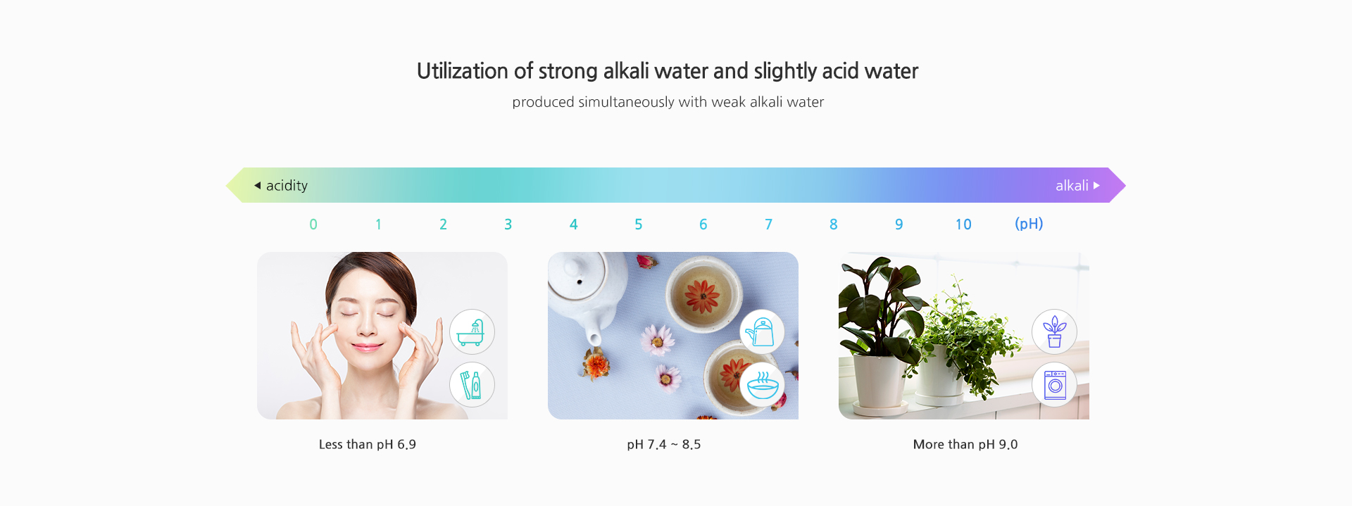 Utilization of strong alkali water and slightly acid water,produced simultaneously with weak alkali water